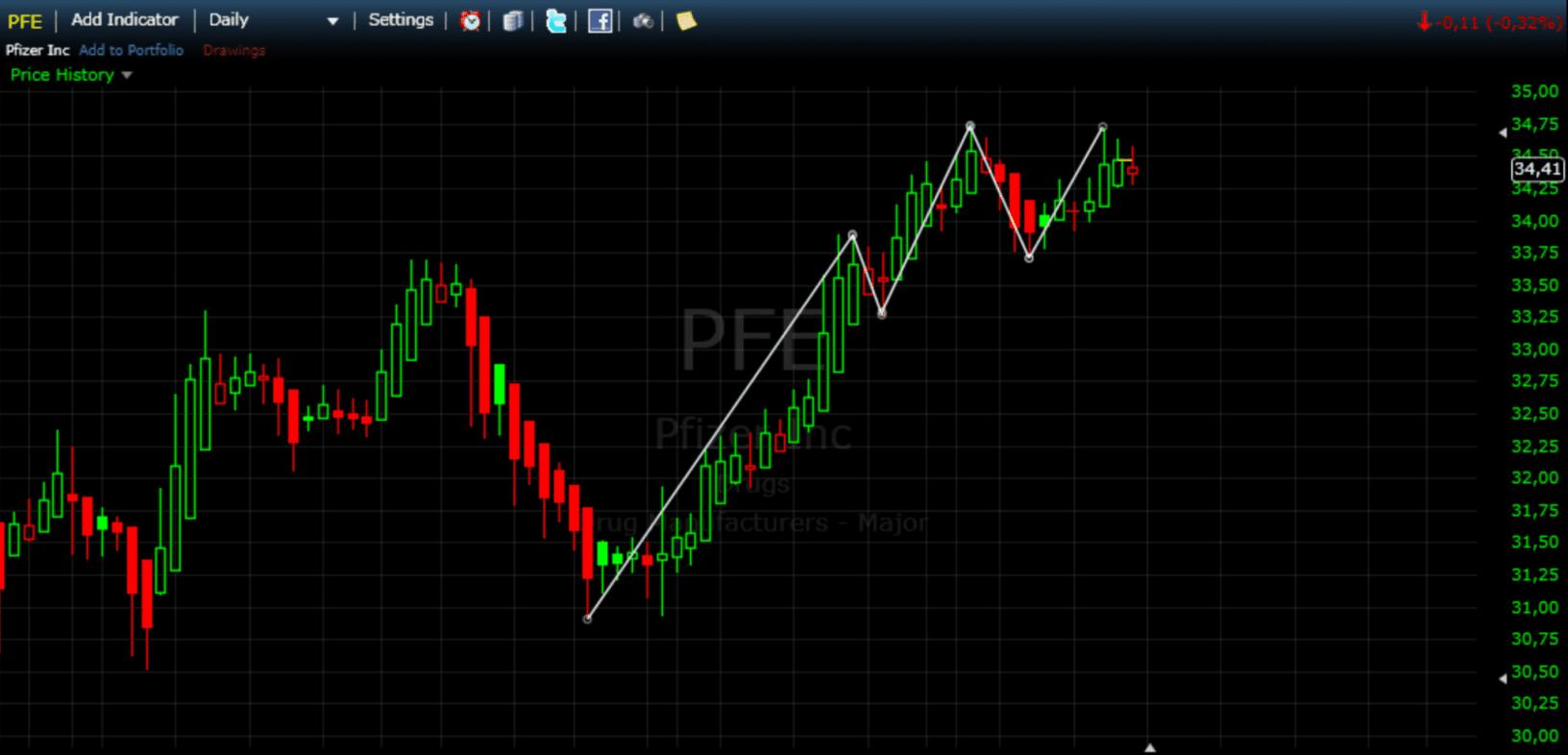 Pfizer Chart