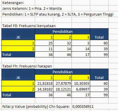 Tutorial Cara Uji Chi Square Dengan Excel