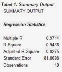 Penjelasan Uji Regresi Linear - Dalam Excel