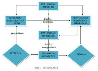 Diagram Penelitian Kuantitatif