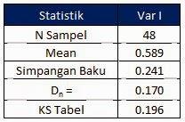 Tutorial Cara Uji Normalitas Dengan Excel