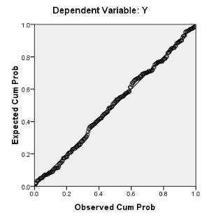 Uji Normalitas Pada Regresi Linear Berganda