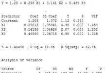 Output Pada Regresi Linear Ganda dengan Minitab
