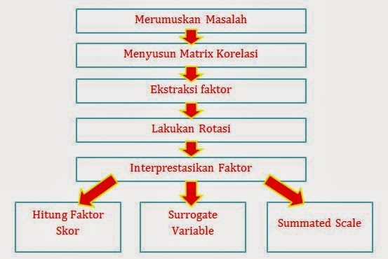 Penjelasan Analisis Faktor - PCA dan CFA