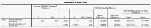 Independen T Test SPSS