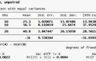 Tutorial Uji Independen T Test dengan STATA