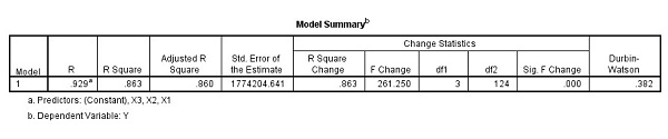 Output Uji Autokorelasi dengan SPSS