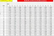 F Tabel Lengkap Beserta Cara Mencari dan Membacanya