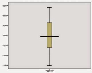 Box-plot Student T Test
