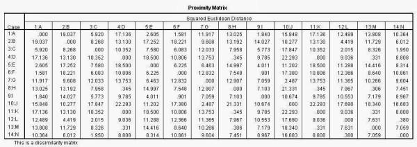 Proximity Matrix