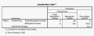 Classification Table Block 0 Regresi Logistik