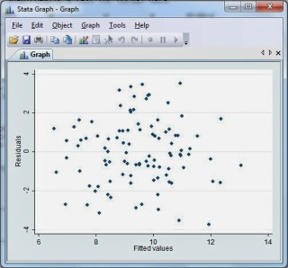 Scatter Plot Regresi Linear dengan STATA