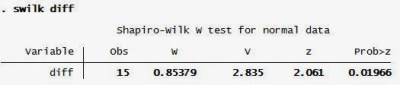 Uji Wilcoxon Signed Rank Test dengan STATA: Shapiro Wilk