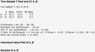 Independen T Test Minitab Output