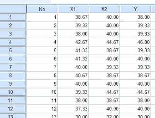Dataset Uji Multikolinearitas SPSS