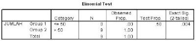 Output Uji Binomial