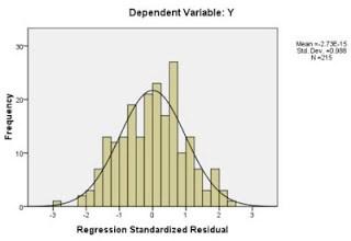 Histogram Uji Normalitas Regresi Linear Berganda Dengan SPSS