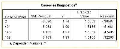 Casewise Diagnostics Deteksi Outlier
