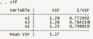 VIF Data Panel dengan STATA