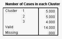 Interprestasi Analisis Cluster Non Hirarki
