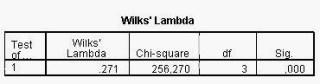 Analisis Diskriminan SPSS Wilks' Lambda Signifikansi
