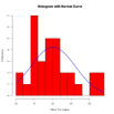 histogram with normal curve