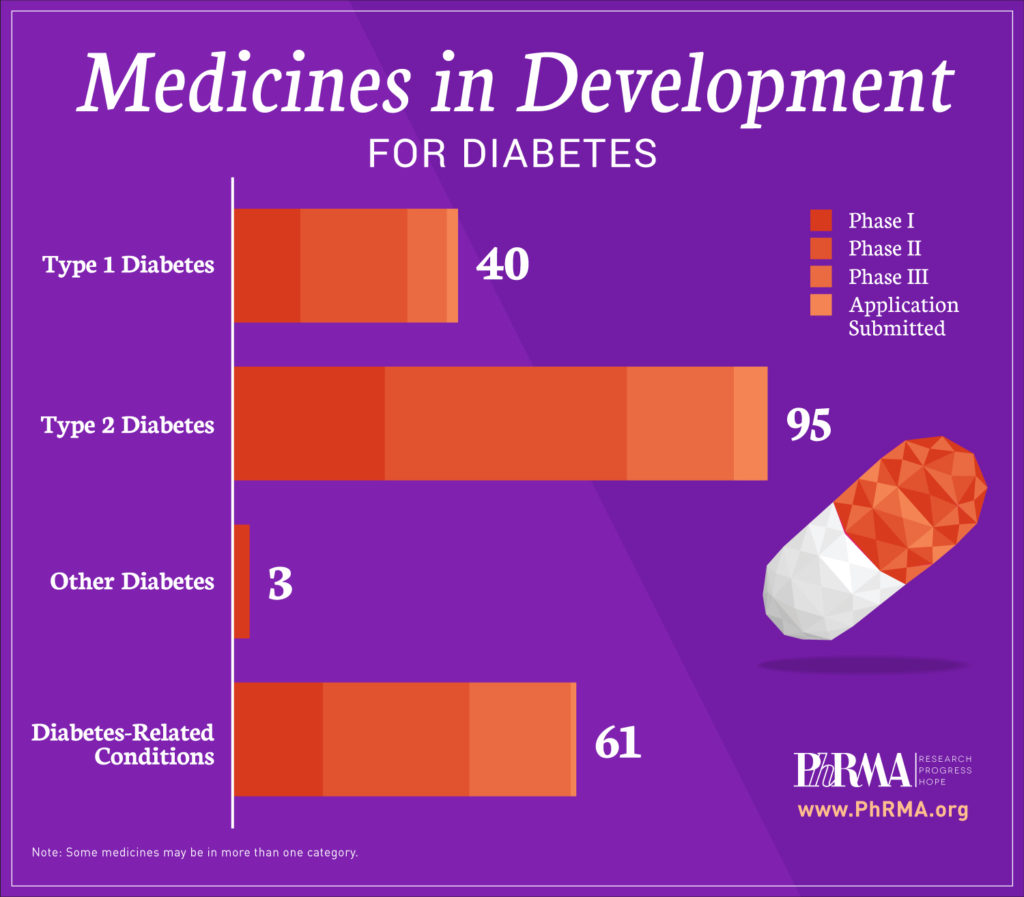 The Promise Of New Diabetes Medicines Offers Hope To
