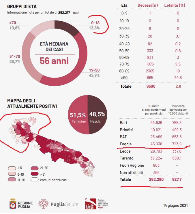 Bari, 14 giugno 2021. Oggi lunedì 14 giugno 2021 in Puglia, sono stati registrati 3405 test per l'infezione da Covid-19 coronavirus e sono stati registrati 47 casi positivi: 8 in provincia di Bari, 13 in provincia di Brindisi, 1 nella provincia BAT, 9 in provincia di Foggia, 17 in provincia di Lecce, 1 in provincia di Taranto.