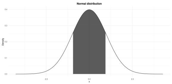 Standard normal distribution: P(−1 \le Z \le 1)