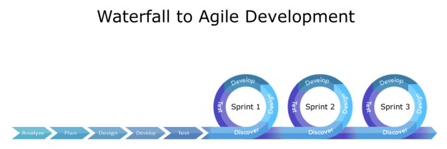 Image result for Waterfall To Agile
