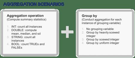aggregation scenarios