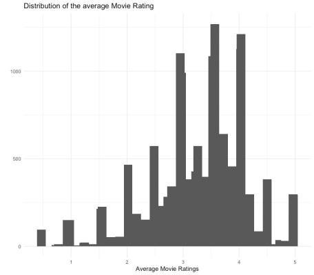 Average Movie Ratings