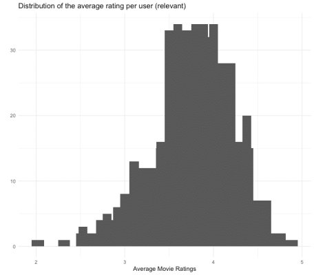 Average Movie Ratings - relevant