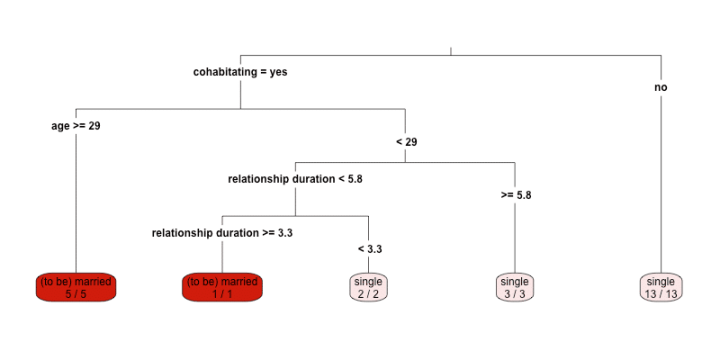 relationship decision tree