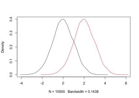 normal densities