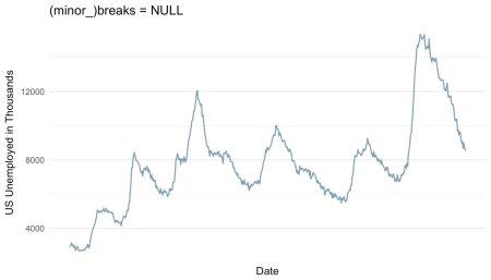ggplot-breaks-NULL