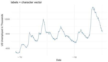 ggplot-lables-vector
