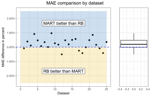 MAE by dataset with boxplot
