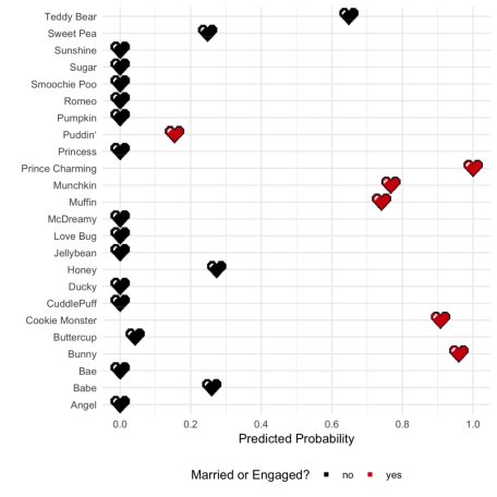 predicted probabilities for marriage