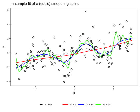 Figure 1: In-sample fit of a (cubic) smoothing spline with varying degrees of freedoms