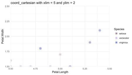 zoomed scatter plot