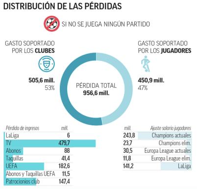 Infografía de Diario Marca