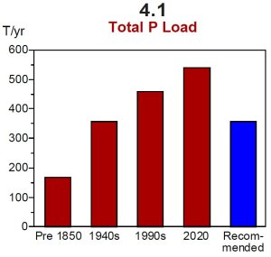 Historic phosphorus levels and the 360 goal.