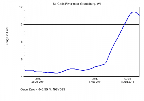 River gauge graph showing water level spike in August 2011