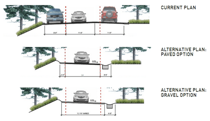 Comparison of options for the road down to Log House Landing.