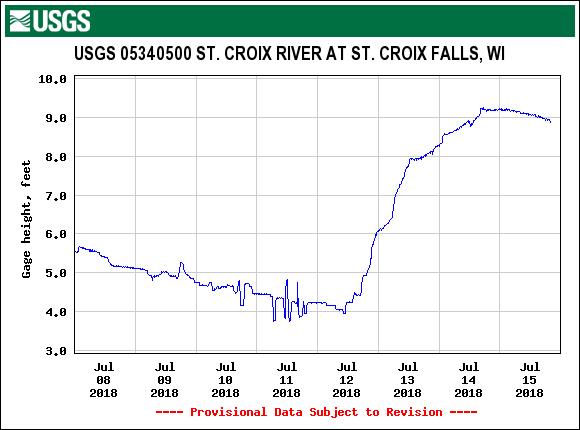 St. Croix Falls gage