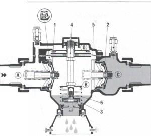 Contrôle des disconnecteurs à zone de pression réduite