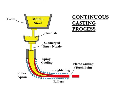 Continuous Casting Process