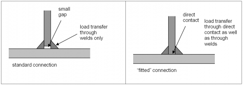 Bearing Type Connections