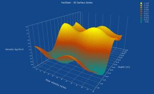 Steema | TeeChart Chart Components for VCLFMX